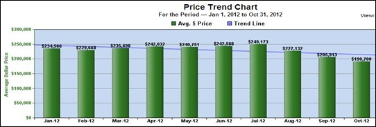 Ledyard Avg Prices - 10-14-12
