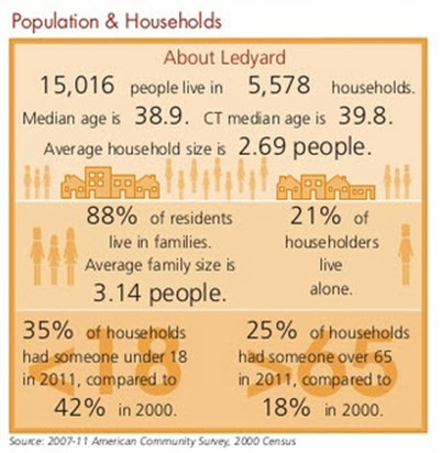 Ledyard Housing Stats