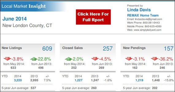 7-12-2014 New London County Real Estate