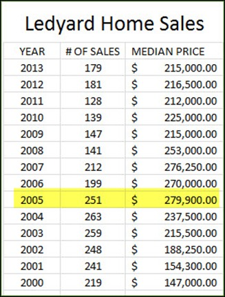 Ledyard Home Sales Chart