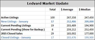 3-8-2015 Ledyard Real Estate