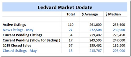 6-2-2015 Ledyard Home Sales