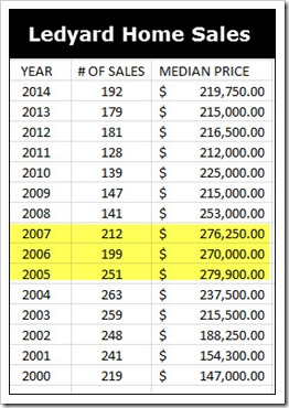 Ledyard Home Sales through 2014