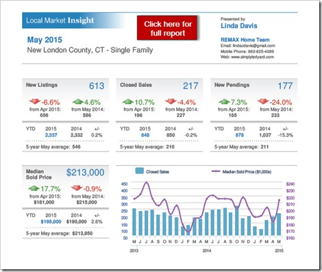 6-12-2015 New London County Real Estate