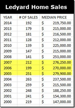 Ledyard Home Sales through 2014