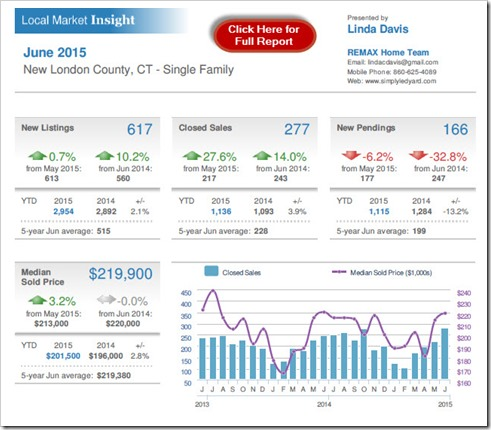 7-19-2015 New London County Real Estate