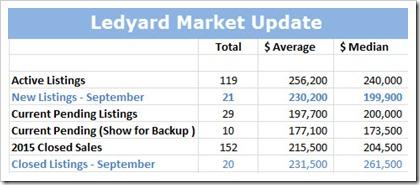 2015-10-04 Ledyard Market Update