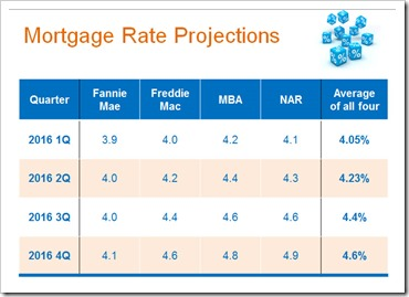 2015-12-26 Mortgage Rate Projections