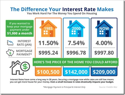 February2016-Interest Rate Difference