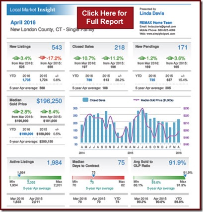 New London County Home Sales April