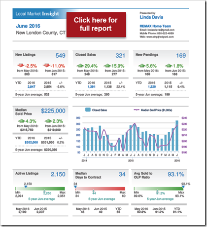 New London County Homes Sales June 2016