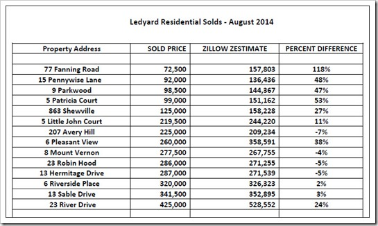 Ledyard Sold August Zillow