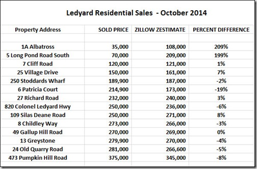 12-2-2014 October Zillow Sales in Ledyard