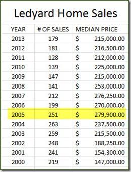 Ledyard Home Sales Chart