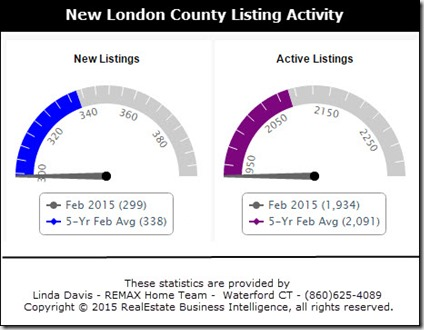 3-20-2015 New London County Active Listings