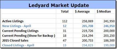 5-3-2015 Ledyard Home Sales