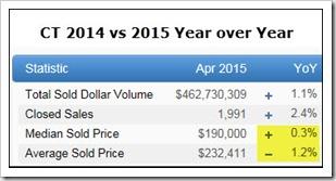 5-16-2015 CT Sales YOY