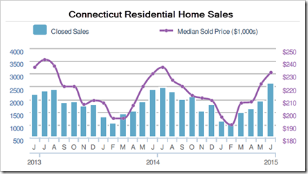 7-11-2015 CT Home Sales