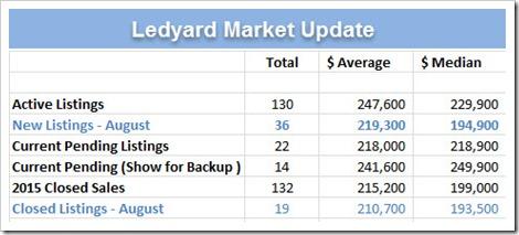 2015-09-05_Ledyard Home Sales