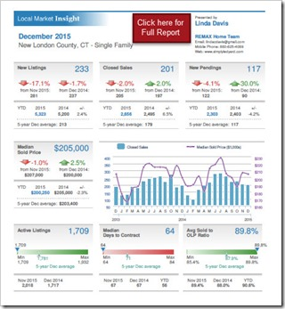 2016-01-14 New London County Real Estate