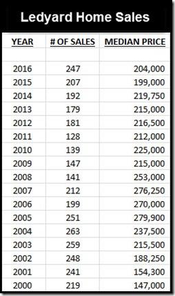 Ledyard Closed Sales 2016