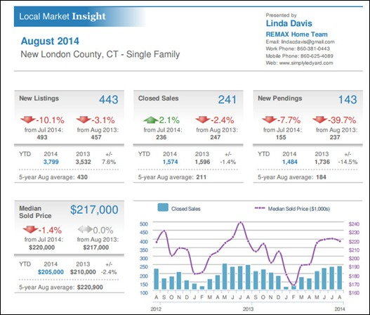 9-22-2014 New London County Real Estate report