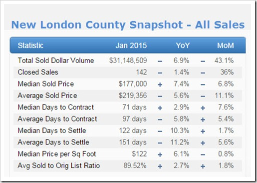 2-16-2015 New London County Snapshot