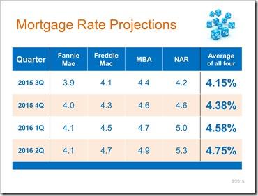 April2015-31 Mortgage Rate Predictions