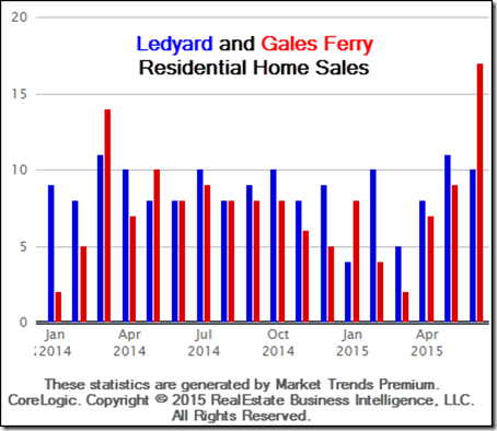 7-13-2015 Ledyard Home Sales in June