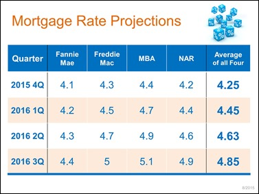 August2015-Mortgage Rate Projects