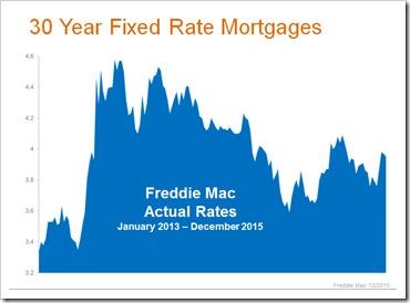 2015-12-26 30 year fixed