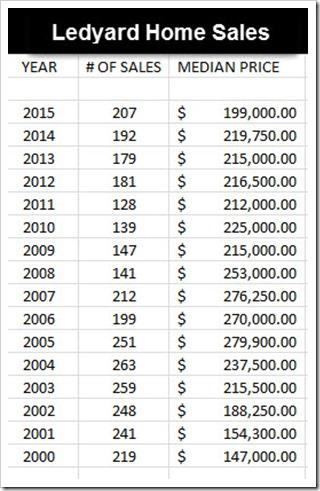 1 - 2015 Ledyard Home Sales