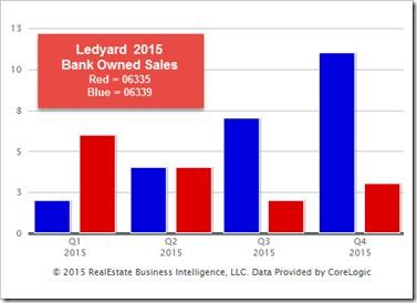 Ledyard 2015 Distressed Sales