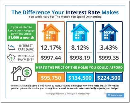 Interest Rates in CT